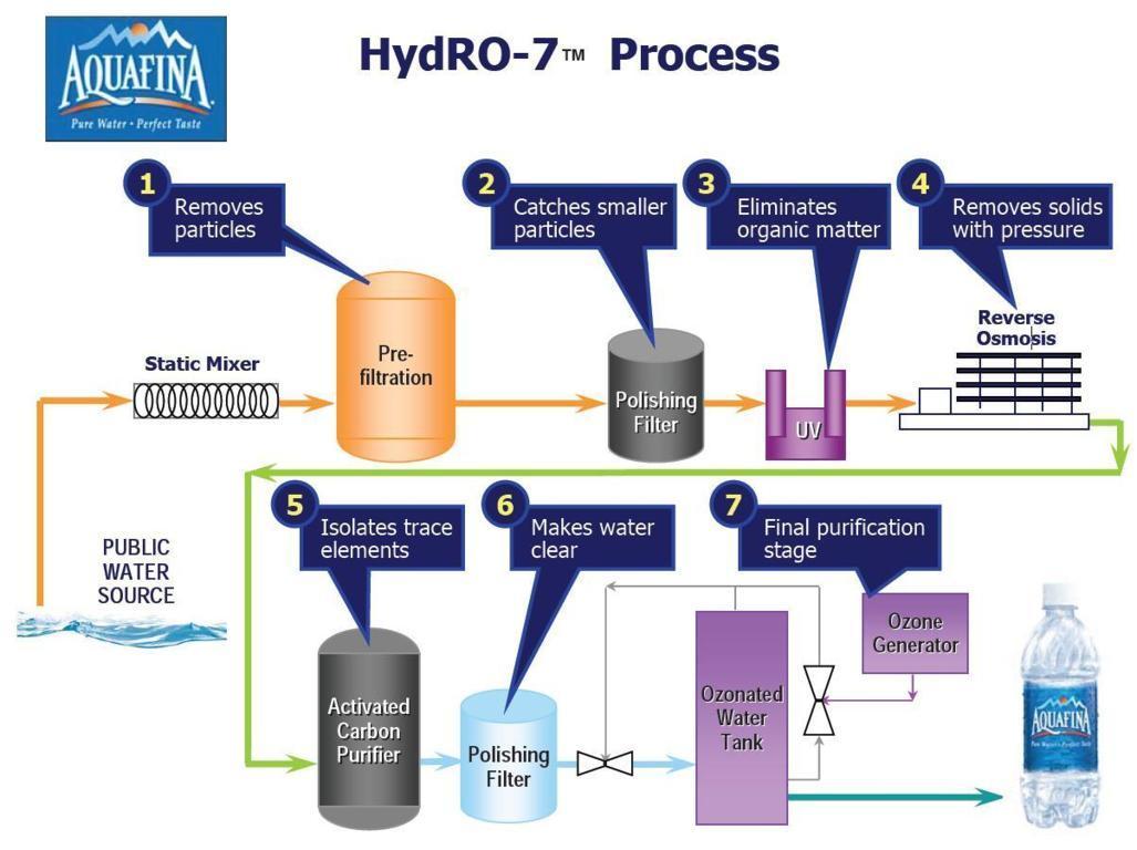 Công nghệ lọc Hydro-7 của Aquafina